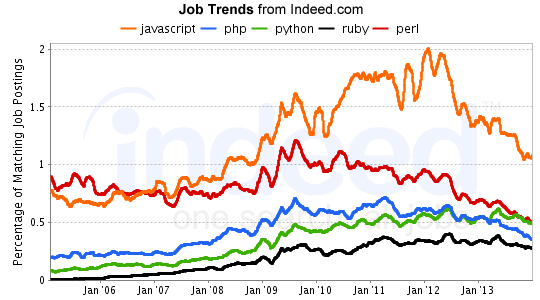 Indeed Job Trends - February 2014