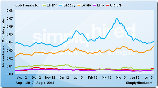 SimplyHired job Trends - February 2014