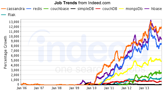 Indeed NoSQL Growth - February 2014