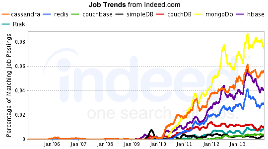 Indeed NoSQL Job Trends - February 2014