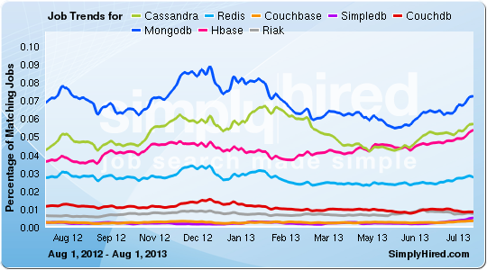 SimplyHired NoSQL Job Trends - February 2014