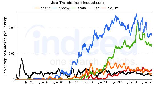 Programming Language Job Trends Part 3 – August 2014